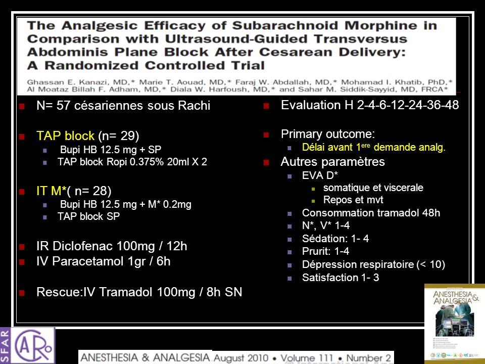 N= 57 césariennes sous Rachi TAP block (n= 29) Bupi HB 12.5 mg + SP TAP block Ropi 0.375% 20ml X 2 IT M*( n= 28) Bupi HB 12.5 mg + M* 0.2mg TAP block