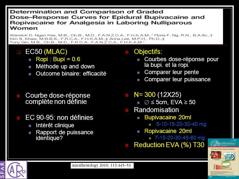 EC50 (MLAC) Ropi : Bupi = 0.6 Méthode up and down Outcome binaire: efficacité Courbe dose-réponse complète non définie EC 90-95: non définies Intérêt