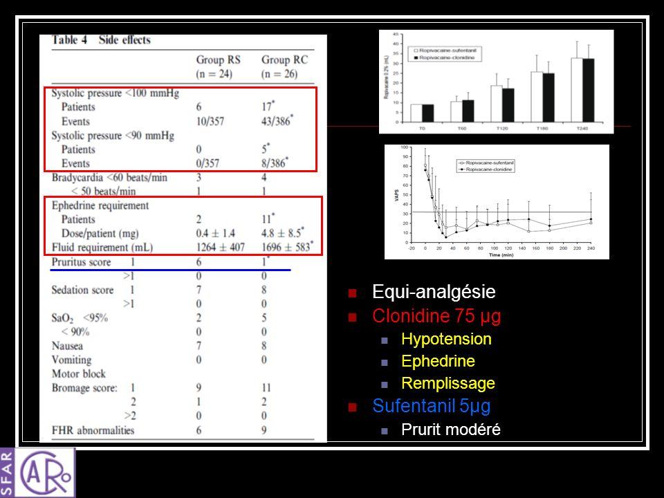 Equi-analgésie Clonidine 75 µg Hypotension Ephedrine Remplissage Sufentanil 5µg Prurit modéré