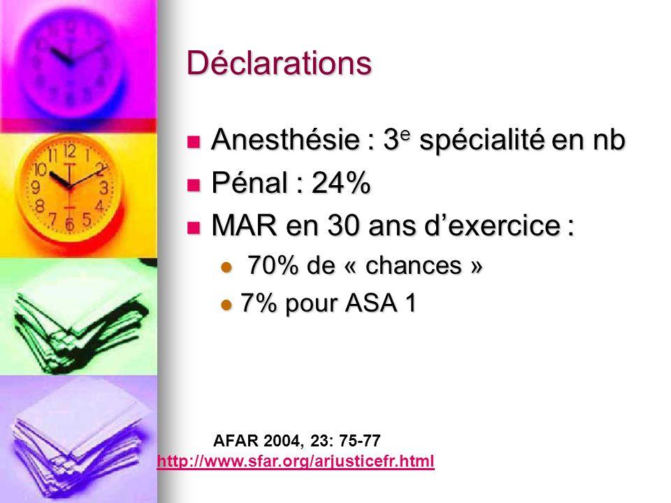 Déclarations Anesthésie : 3 e spécialité en nb Anesthésie : 3 e spécialité en nb Pénal : 24% Pénal : 24% MAR en 30 ans dexercice : MAR en 30 ans dexercice : 70% de « chances » 70% de « chances » 7% pour ASA 1 7% pour ASA 1 AFAR 2004, 23: 75-77 http://www.sfar.org/arjusticefr.html