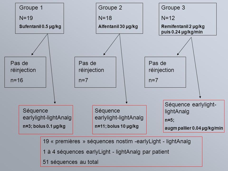 Groupe 3 N=12 Remifentanil 2 µg/kg puis 0.24 µg/kg/min Groupe 2 N=18 Alfentanil 30 µg/kg Groupe 1 N=19 Sufentanil 0.5 µg/kg Pas de réinjection n=7 Pas