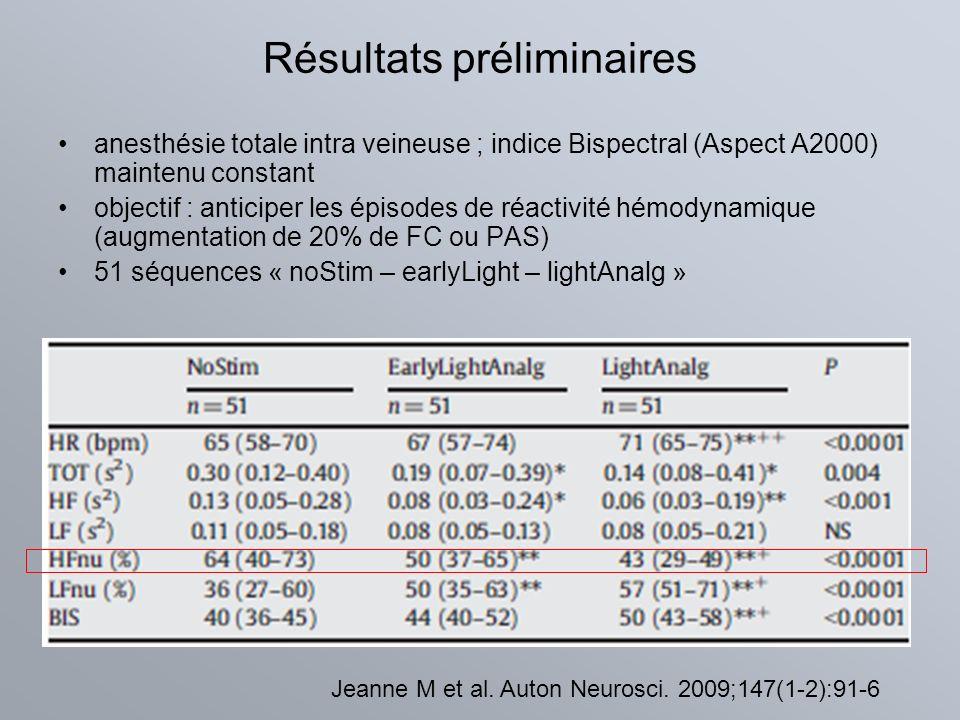 Résultats préliminaires anesthésie totale intra veineuse ; indice Bispectral (Aspect A2000) maintenu constant objectif : anticiper les épisodes de réa