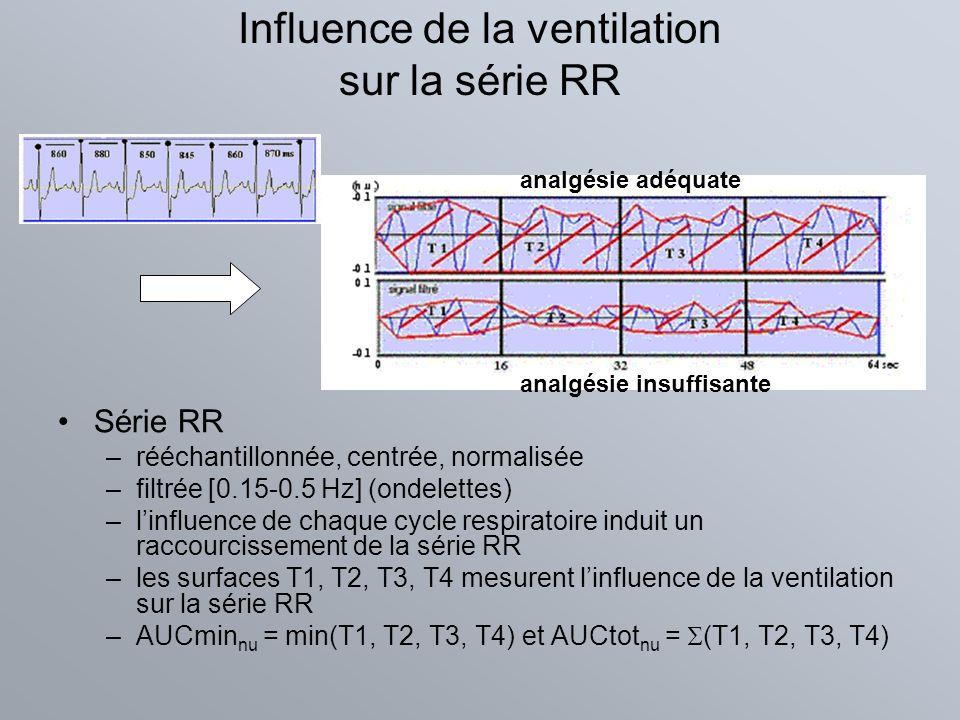 Influence de la ventilation sur la série RR Série RR –rééchantillonnée, centrée, normalisée –filtrée [0.15-0.5 Hz] (ondelettes) –linfluence de chaque