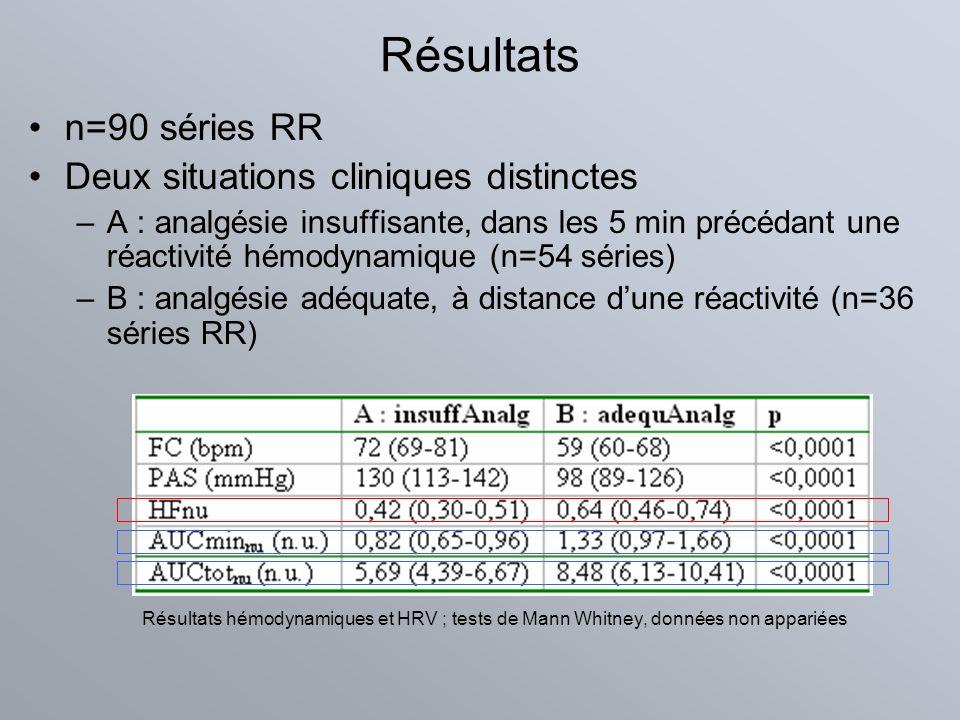 Résultats n=90 séries RR Deux situations cliniques distinctes –A : analgésie insuffisante, dans les 5 min précédant une réactivité hémodynamique (n=54