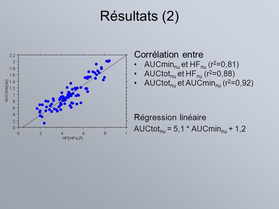 Résultats (2) Corrélation entre AUCmin nu et HF nu (r 2 =0,81) AUCtot nu et HF nu (r 2 =0,88) AUCtot nu et AUCmin nu (r 2 =0,92) Régression linéaire A
