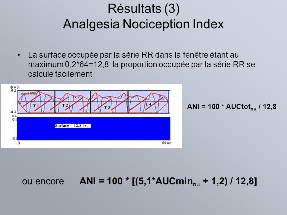 Résultats (3) Analgesia Nociception Index La surface occupée par la série RR dans la fenêtre étant au maximum 0,2*64=12,8, la proportion occupée par l