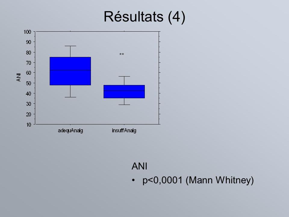 Résultats (4) ANI p<0,0001 (Mann Whitney) **