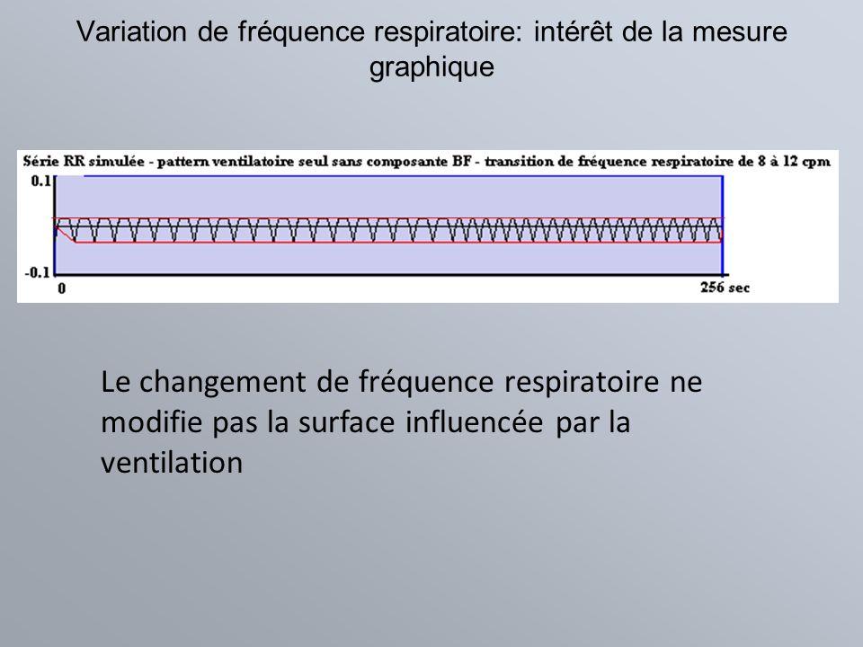 Variation de fréquence respiratoire: intérêt de la mesure graphique Le changement de fréquence respiratoire ne modifie pas la surface influencée par l