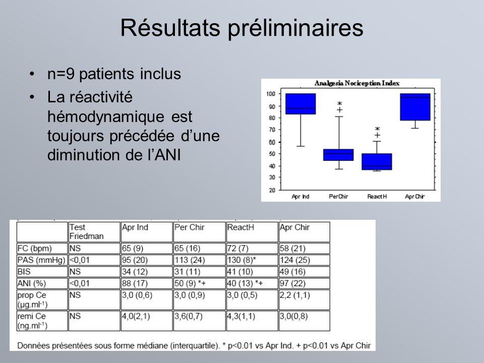 Résultats préliminaires n=9 patients inclus La réactivité hémodynamique est toujours précédée dune diminution de lANI
