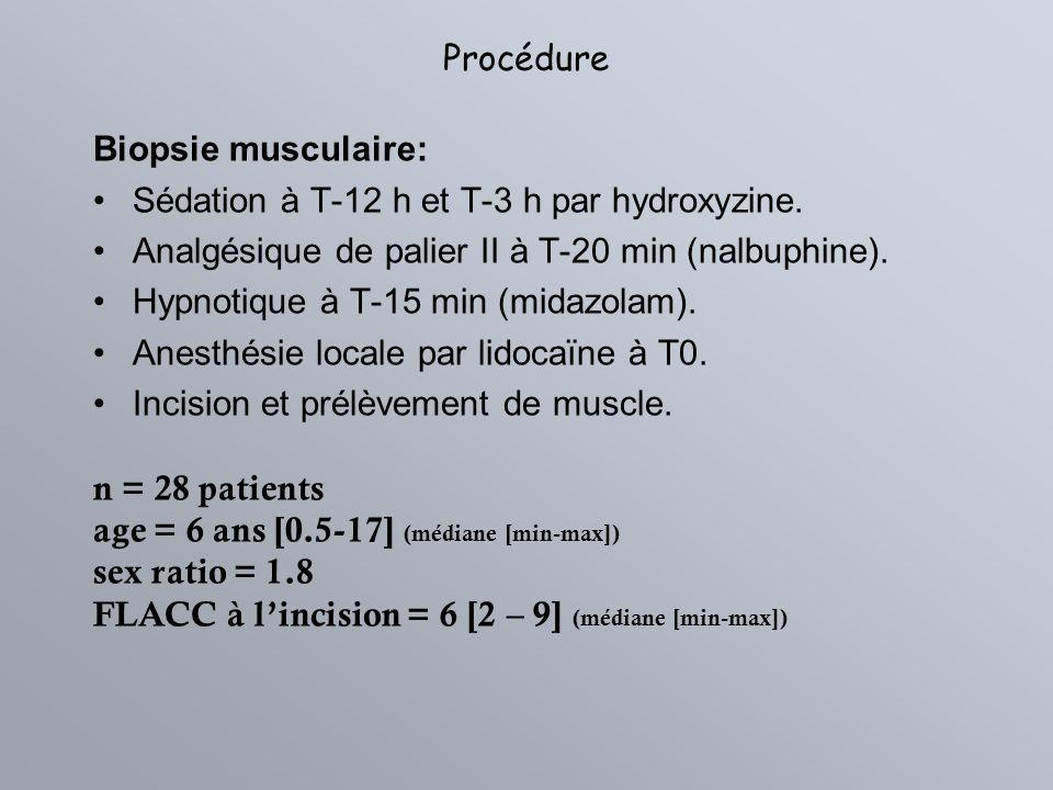 Procédure Biopsie musculaire: Sédation à T-12 h et T-3 h par hydroxyzine. Analgésique de palier II à T-20 min (nalbuphine). Hypnotique à T-15 min (mid