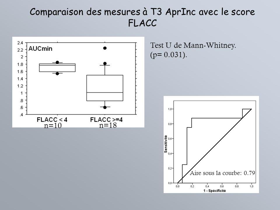 Comparaison des mesures à T3 AprInc avec le score FLACC Test U de Mann-Whitney. (p= 0.031). Aire sous la courbe: 0.79 n=10 n=18