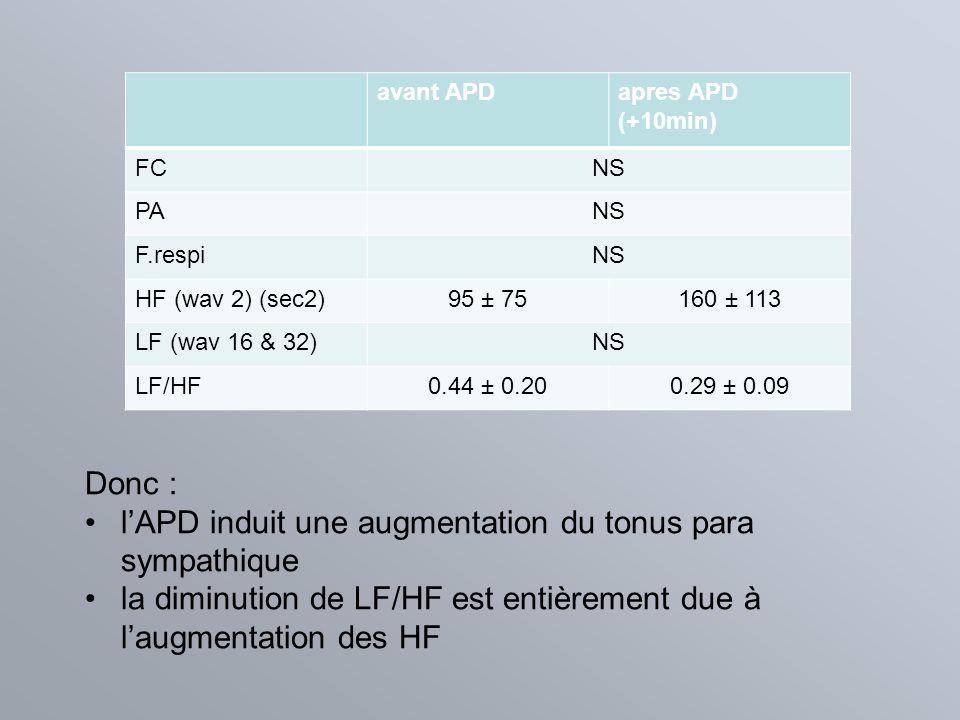 avant APDapres APD (+10min) FCNS PANS F.respiNS HF (wav 2) (sec2)95 ± 75160 ± 113 LF (wav 16 & 32)NS LF/HF0.44 ± 0.200.29 ± 0.09 Donc : lAPD induit un