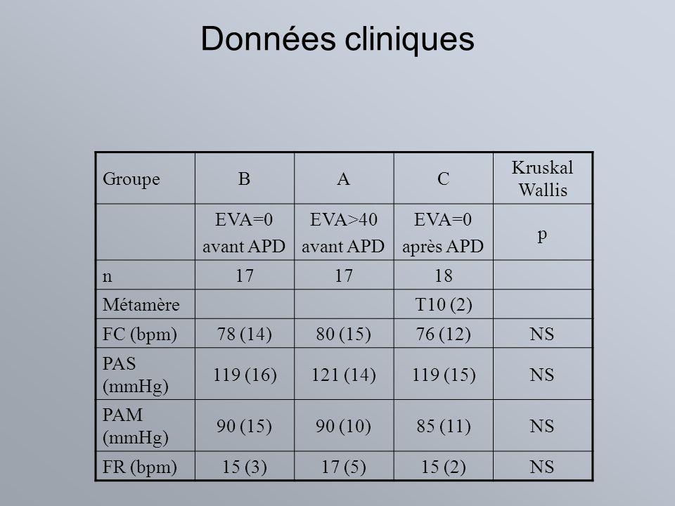 Données cliniques GroupeBAC Kruskal Wallis EVA=0 avant APD EVA>40 avant APD EVA=0 après APD p n17 18 MétamèreT10 (2) FC (bpm)78 (14)80 (15)76 (12)NS P
