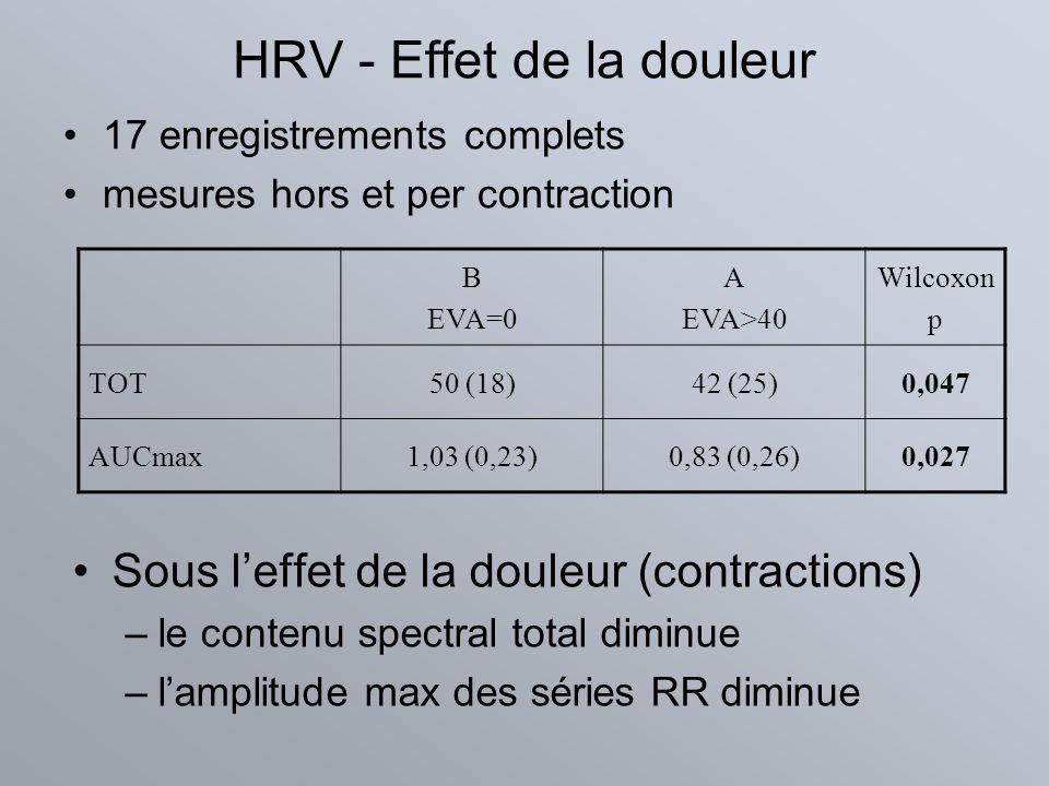 HRV - Effet de la douleur Sous leffet de la douleur (contractions) –le contenu spectral total diminue –lamplitude max des séries RR diminue B EVA=0 A