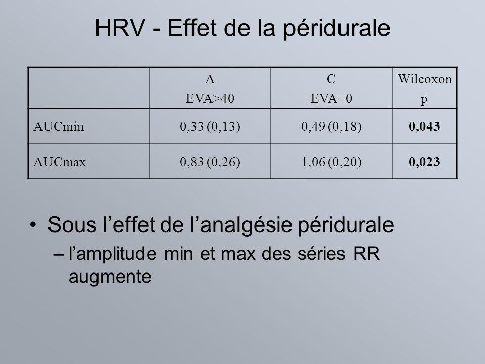 HRV - Effet de la péridurale Sous leffet de lanalgésie péridurale –lamplitude min et max des séries RR augmente A EVA>40 C EVA=0 Wilcoxon p AUCmin0,33