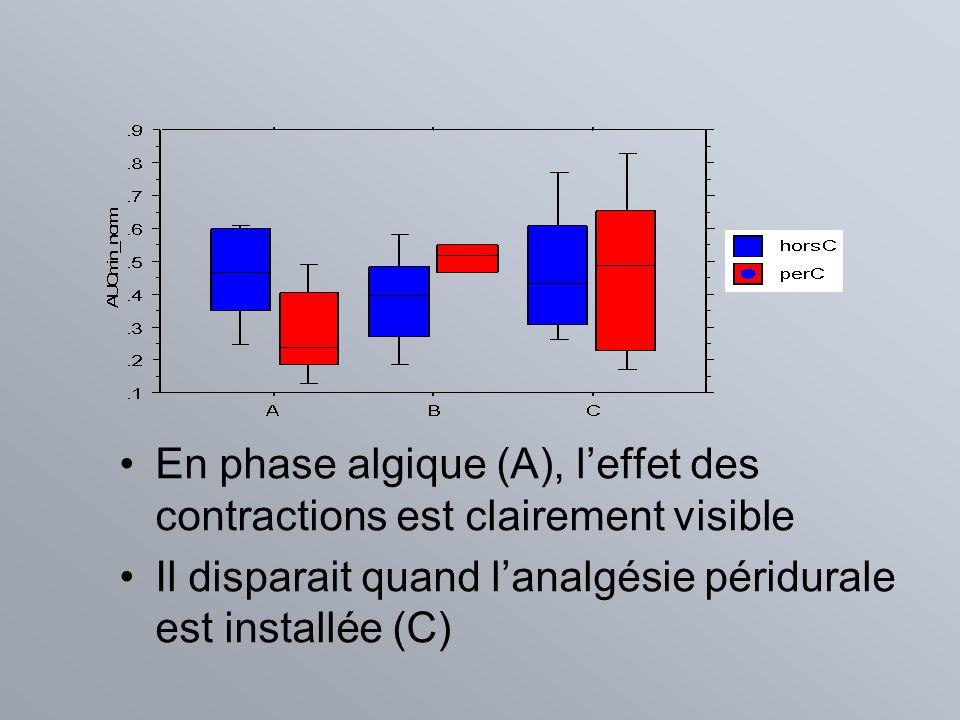 En phase algique (A), leffet des contractions est clairement visible Il disparait quand lanalgésie péridurale est installée (C)