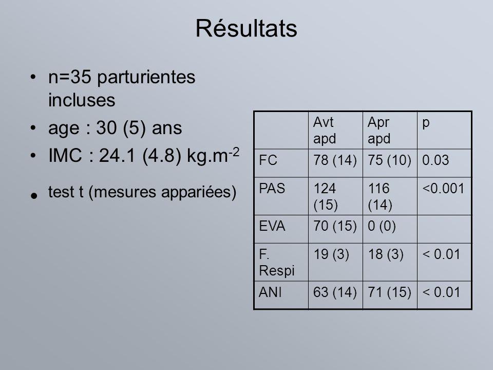 Résultats n=35 parturientes incluses age : 30 (5) ans IMC : 24.1 (4.8) kg.m -2 test t (mesures appariées) Avt apd Apr apd p FC78 (14)75 (10)0.03 PAS12