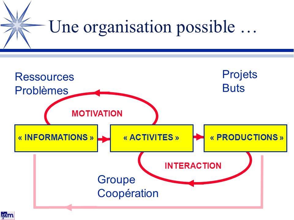 Une organisation possible … « INFORMATIONS »« ACTIVITES »« PRODUCTIONS » MOTIVATION INTERACTION Projets Buts Ressources Problèmes Groupe Coopération