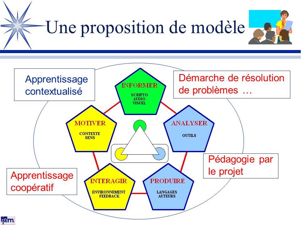 Une proposition de modèle Démarche de résolution de problèmes … Pédagogie par le projet Apprentissage coopératif Apprentissage contextualisé