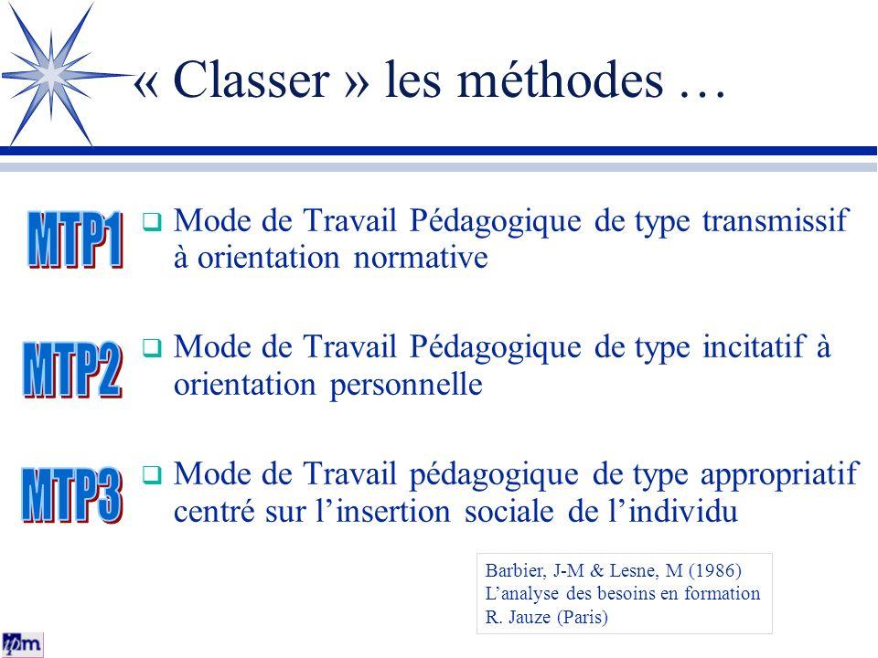 « Classer » les méthodes … Mode de Travail Pédagogique de type transmissif à orientation normative Mode de Travail Pédagogique de type incitatif à ori