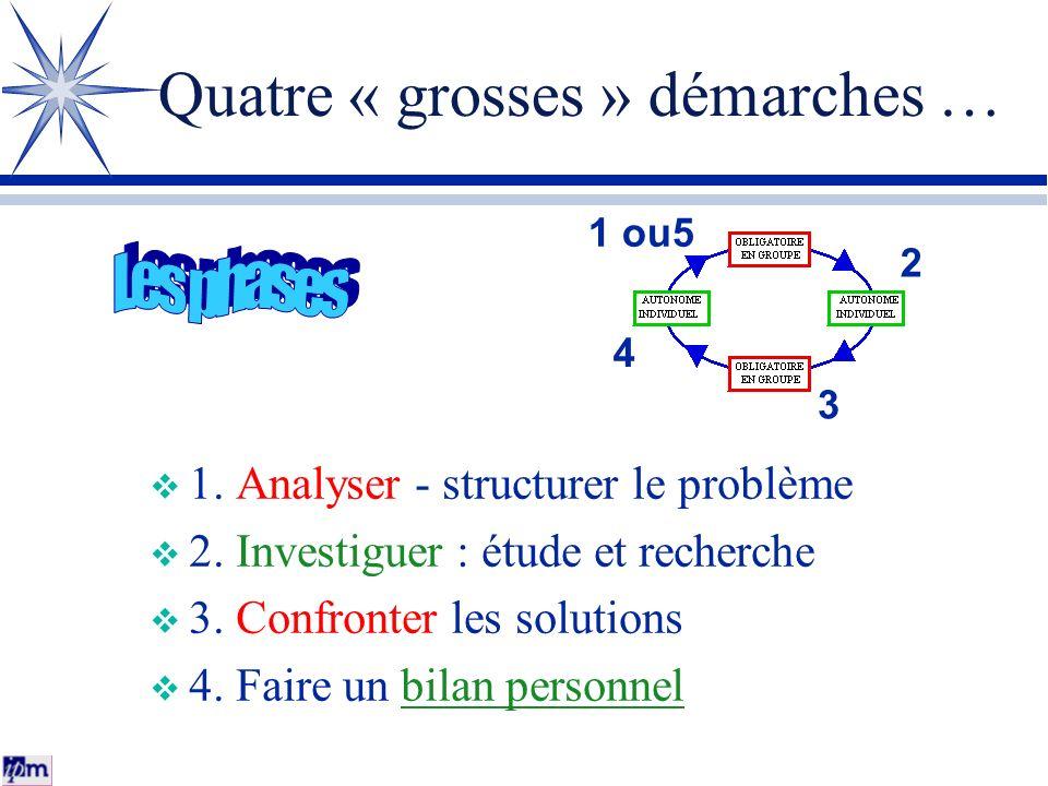 Quatre « grosses » démarches … 1. Analyser - structurer le problème 2. Investiguer : étude et recherche 3. Confronter les solutions 4. Faire un bilan
