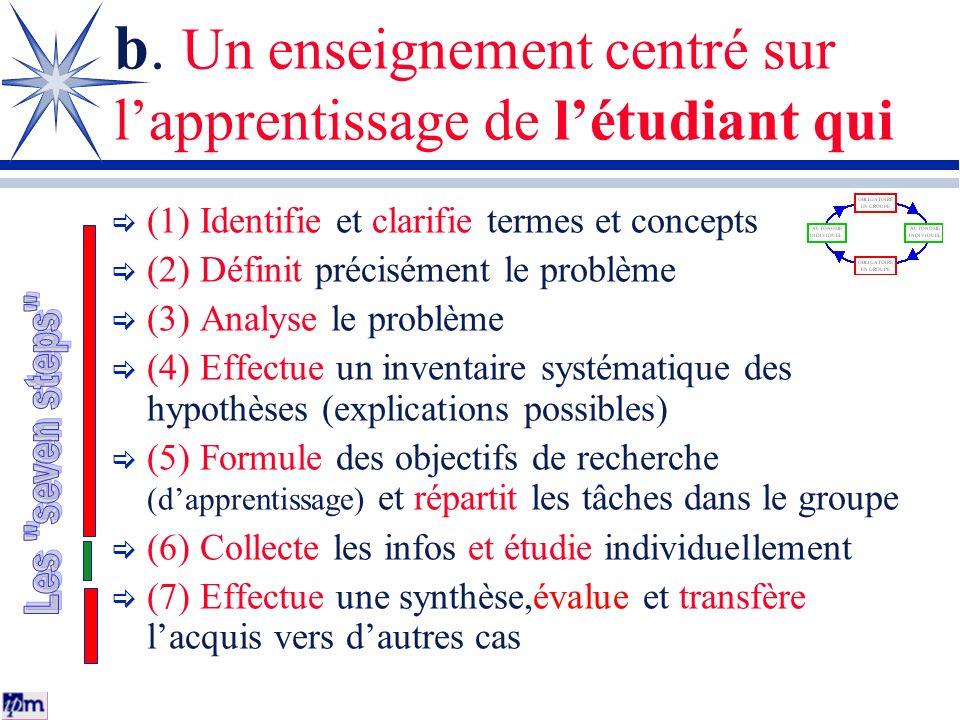 b. Un enseignement centré sur lapprentissage de létudiant qui (1) Identifie et clarifie termes et concepts (2) Définit précisément le problème (3) Ana