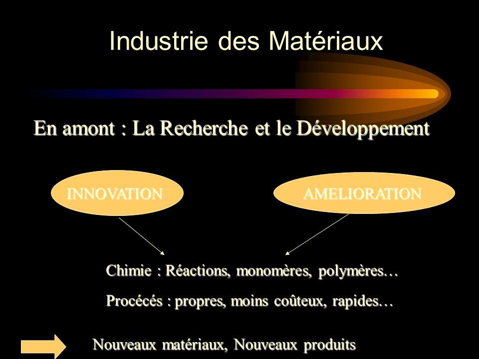 En amont : La Recherche et le Développement INNOVATION AMELIORATION Chimie : Réactions, monomères, polymères… Procécés : propres, moins coûteux, rapides… Nouveaux matériaux, Nouveaux produits
