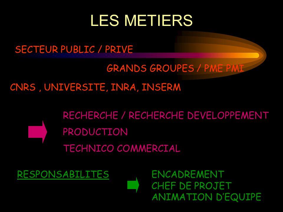 LES METIERS SECTEUR PUBLIC / PRIVE GRANDS GROUPES / PME PMI CNRS, UNIVERSITE, INRA, INSERM RESPONSABILITESENCADREMENT CHEF DE PROJET ANIMATION DEQUIPE RECHERCHE / RECHERCHE DEVELOPPEMENT PRODUCTION TECHNICO COMMERCIAL