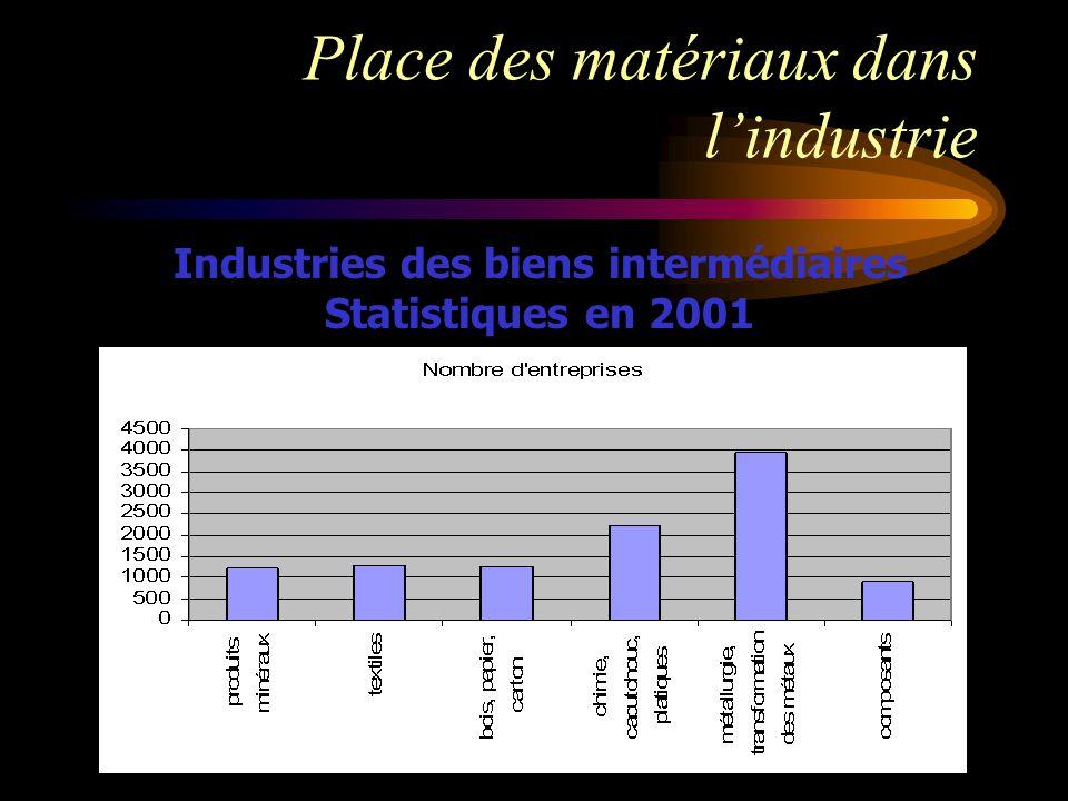 Place des matériaux dans lindustrie Industries des biens intermédiaires Statistiques en 2001