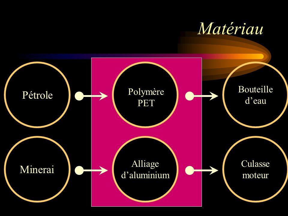 Pétrole Bouteille deau Matériau Polymère PET Minerai Culasse moteur Alliage daluminium