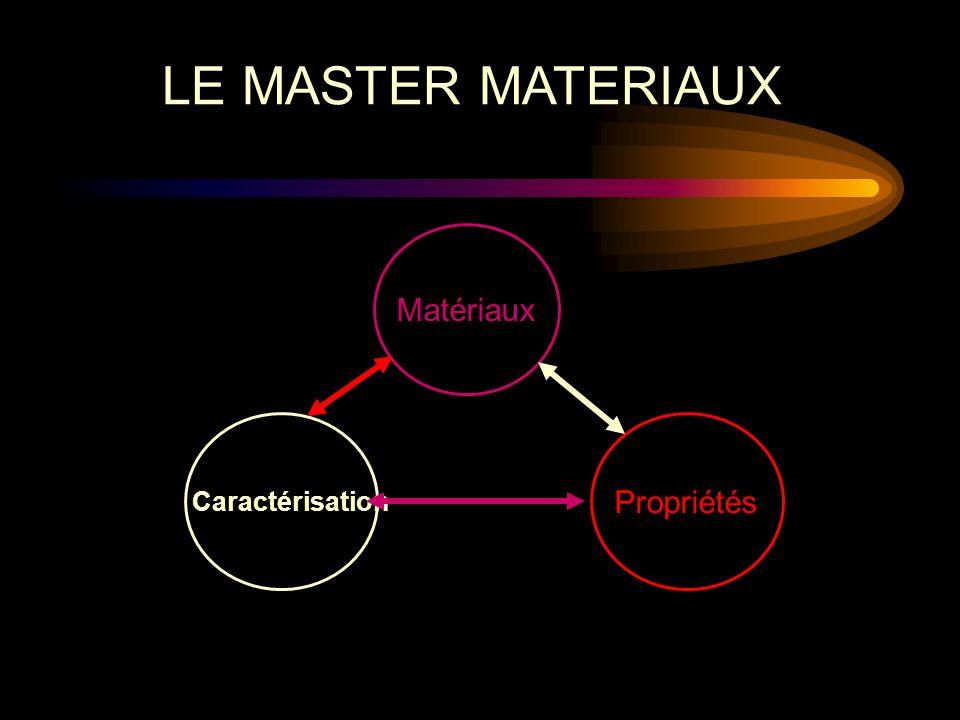 Caractérisation Propriétés Matériaux LE MASTER MATERIAUX