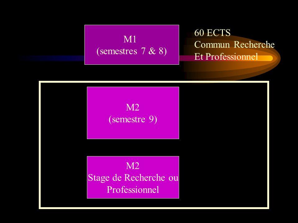 M1 (semestres 7 & 8) M2 (semestre 9) M2 Stage de Recherche ou Professionnel 60 ECTS Commun Recherche Et Professionnel