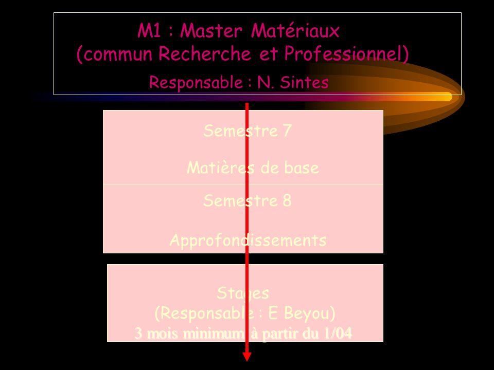 M1 : Master Matériaux (commun Recherche et Professionnel) Stages (Responsable : E Beyou) Semestre 7 Matières de base Semestre 8 Approfondissements Responsable : N.