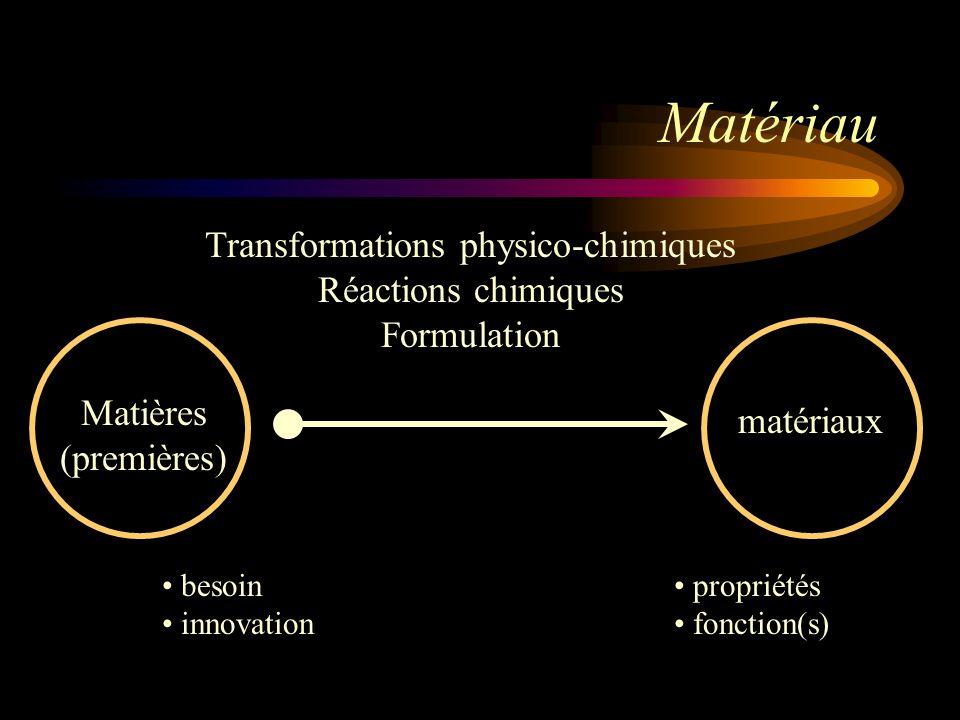 Matières (premières) matériaux Transformations physico-chimiques Réactions chimiques Formulation Matériau besoin innovation propriétés fonction(s)