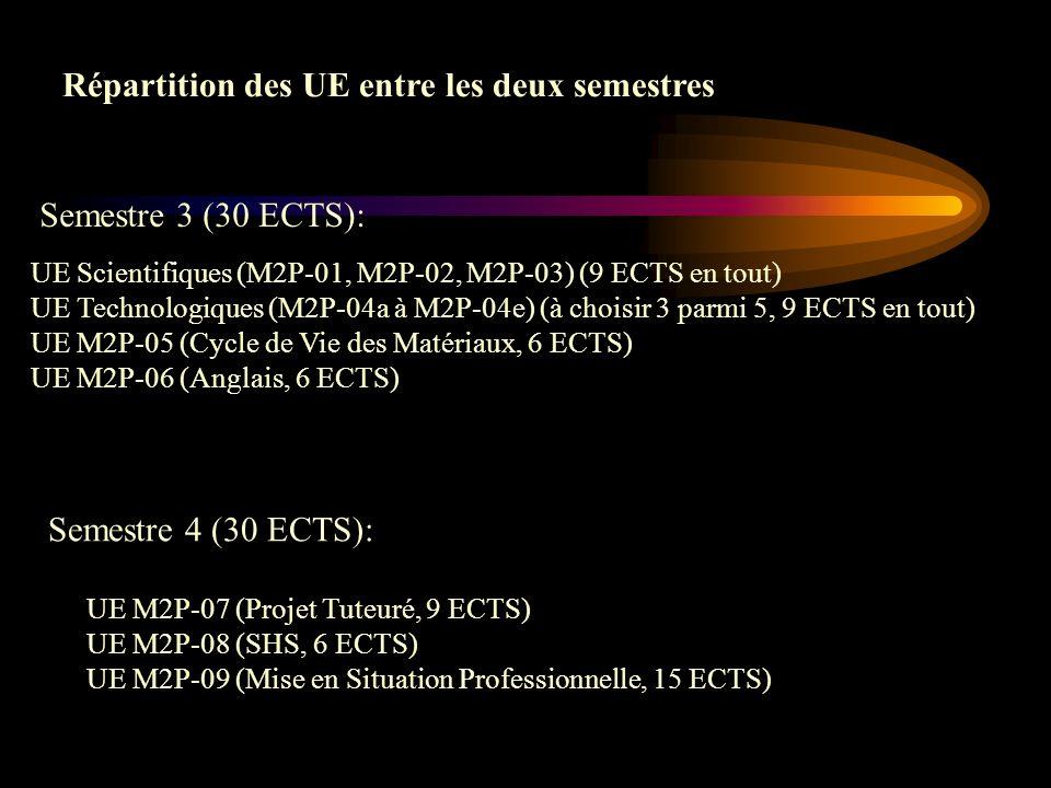 UE Scientifiques (M2P-01, M2P-02, M2P-03) (9 ECTS en tout) UE Technologiques (M2P-04a à M2P-04e) (à choisir 3 parmi 5, 9 ECTS en tout) UE M2P-05 (Cycle de Vie des Matériaux, 6 ECTS) UE M2P-06 (Anglais, 6 ECTS) Répartition des UE entre les deux semestres Semestre 3 (30 ECTS): Semestre 4 (30 ECTS): UE M2P-07 (Projet Tuteuré, 9 ECTS) UE M2P-08 (SHS, 6 ECTS) UE M2P-09 (Mise en Situation Professionnelle, 15 ECTS)