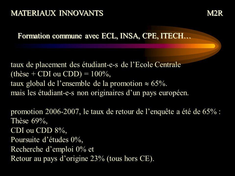 taux de placement des étudiant-e-s de lEcole Centrale (thèse + CDI ou CDD) = 100%, taux global de lensemble de la promotion 65%.