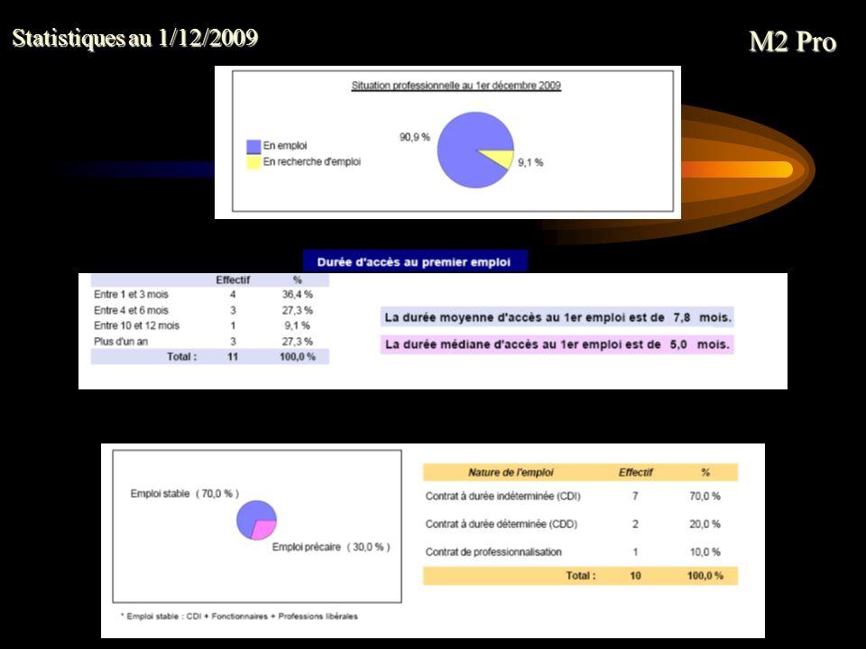 M2 Pro Statistiques au 1/12/2009