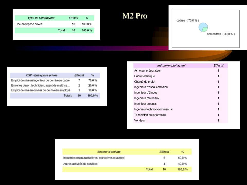 M2 Pro