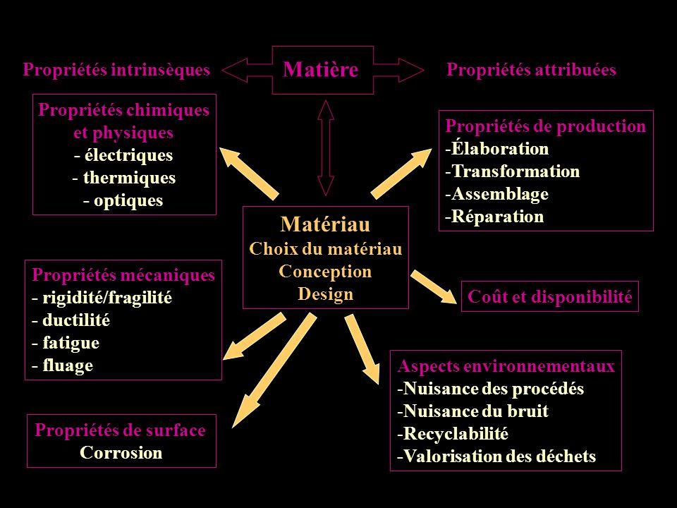 Matériau Choix du matériau Conception Design Matière Propriétés intrinsèquesPropriétés attribuées Propriétés chimiques et physiques - électriques - - thermiques - optiques Propriétés mécaniques - rigidité/fragilité - ductilité - fatigue - fluage Propriétés de surface Corrosion Propriétés de production - -Élaboration - -Transformation - -Assemblage -Réparation Coût et disponibilité Aspects environnementaux - -Nuisance des procédés - -Nuisance du bruit - -Recyclabilité -Valorisation des déchets