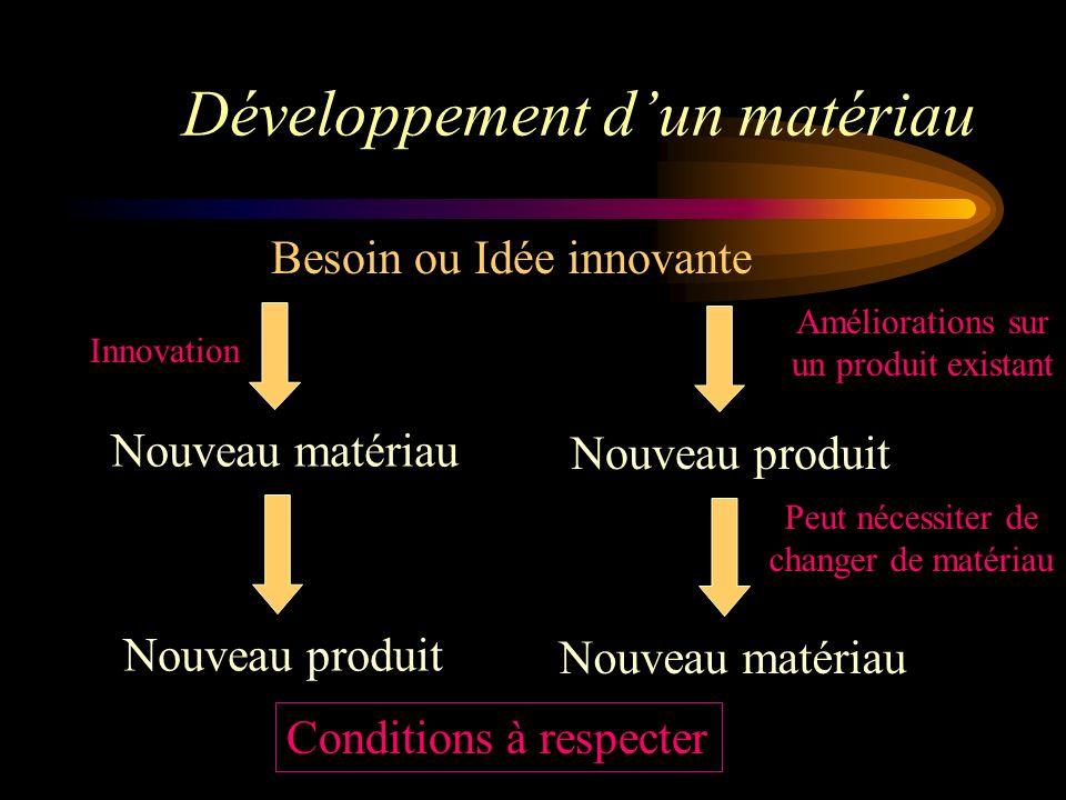 Développement dun matériau Besoin ou Idée innovante Nouveau matériau Nouveau produit Nouveau matériau Améliorations sur un produit existant Peut nécessiter de changer de matériau Innovation Conditions à respecter