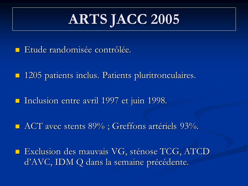 ARTS JACC 2005 Etude randomisée contrôlée. Etude randomisée contrôlée. 1205 patients inclus. Patients pluritronculaires. 1205 patients inclus. Patient