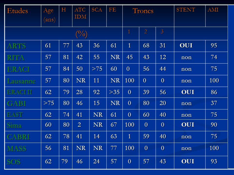 EtudesAge(ans)H ATC IDM SCAFE Troncs TroncsSTENTAMI (%) (%) 1 2 3 ARTS 61 61 77 77 43 43 36 36 61 61 1 68 68 31 31 OUI OUI 95 95 RITA 57 57 81 81 42 4