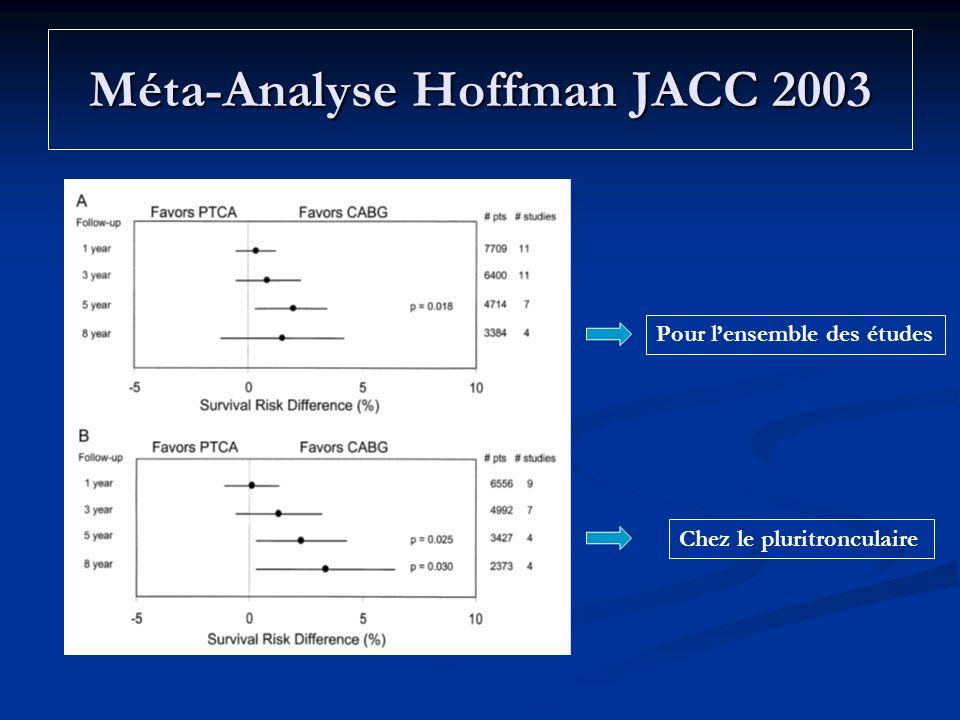 Méta-Analyse Hoffman JACC 2003 Pour lensemble des études Chez le pluritronculaire