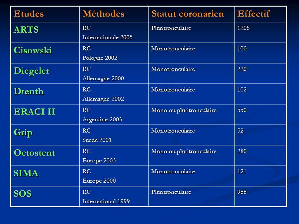 EtudesMéthodes Statut coronarien Effectif ARTSRC Internationale 2005 Pluritronculaire1205 CisowskiRC Pologne 2002 Monotronculaire100 DiegelerRC Allema