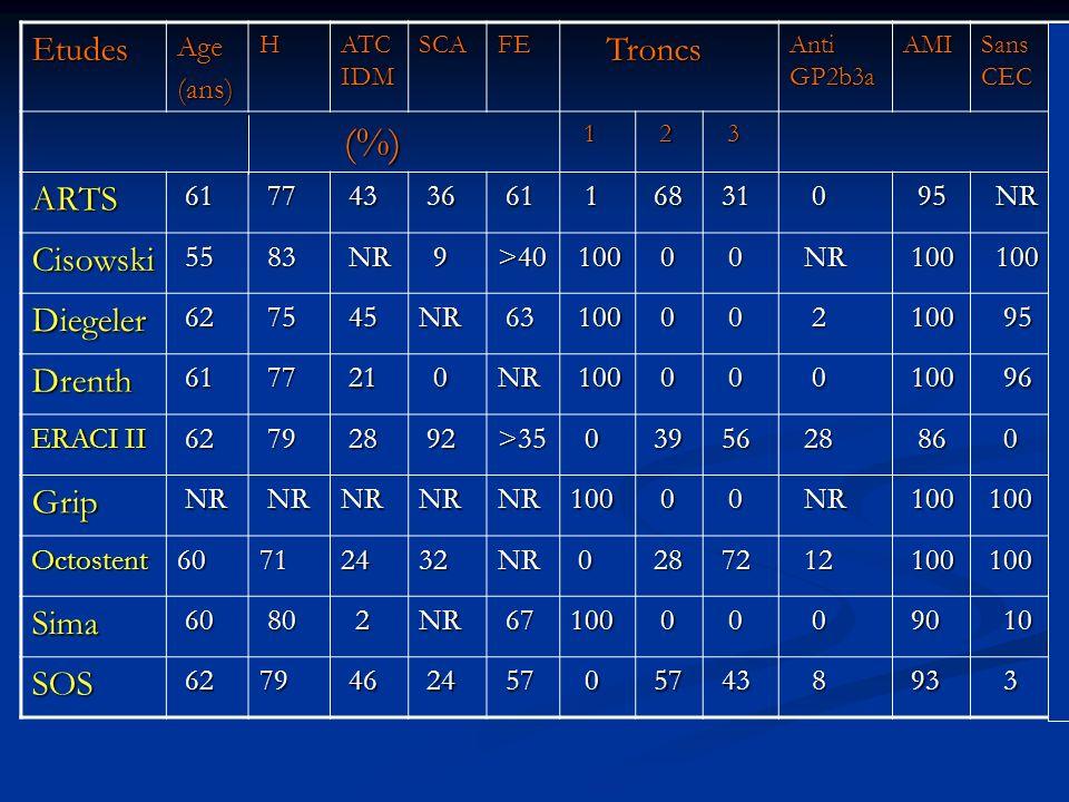 EtudesAge(ans)H ATC IDM SCAFE Troncs Troncs Anti GP2b3a AMI Sans CEC (%) (%) 1 2 3 ARTS 61 61 77 77 43 43 36 36 61 61 1 68 68 31 31 0 95 95 NR NR Ciso