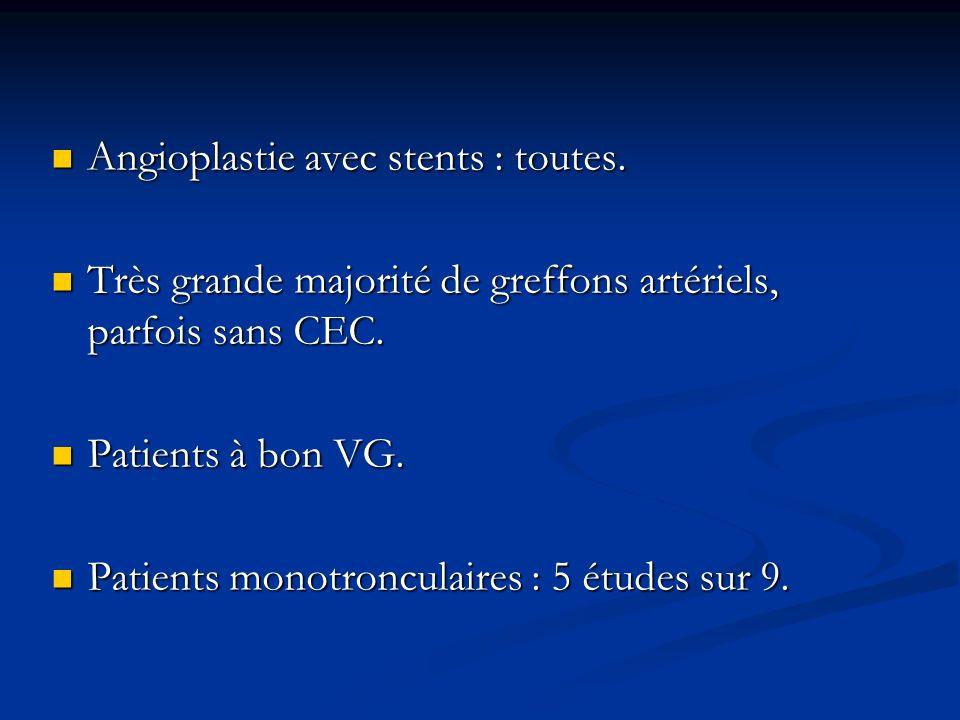 Angioplastie avec stents : toutes. Angioplastie avec stents : toutes. Très grande majorité de greffons artériels, parfois sans CEC. Très grande majori