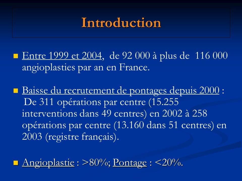 Introduction Entre 1999 et 2004, de 92 000 à plus de 116 000 angioplasties par an en France. Baisse du recrutement de pontages depuis 2000 : De 311 op