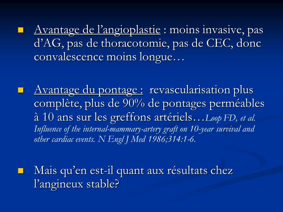 Avantage de langioplastie : moins invasive, pas dAG, pas de thoracotomie, pas de CEC, donc convalescence moins longue… Avantage de langioplastie : moi
