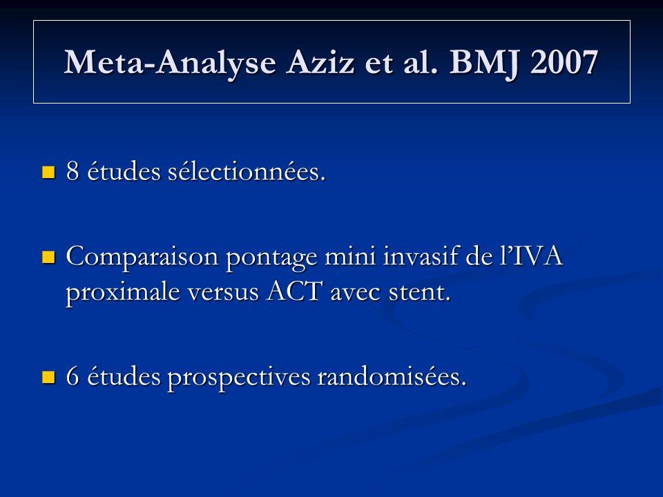 Meta-Analyse Aziz et al. BMJ 2007 8 études sélectionnées. 8 études sélectionnées. Comparaison pontage mini invasif de lIVA proximale versus ACT avec s