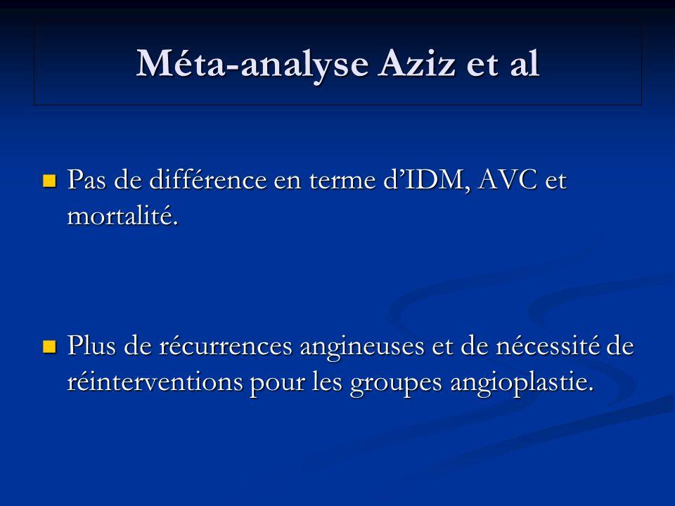 Méta-analyse Aziz et al Pas de différence en terme dIDM, AVC et mortalité. Pas de différence en terme dIDM, AVC et mortalité. Plus de récurrences angi